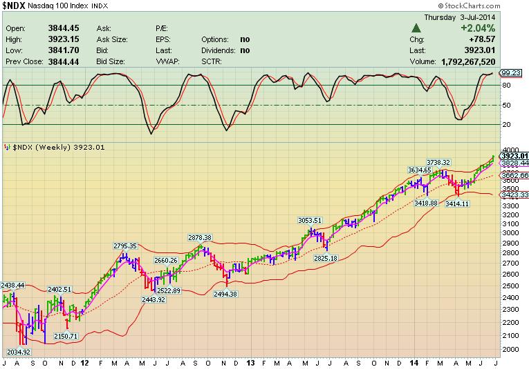 Каскадное Инвестирование. Фондовый рынок опять сделал ЭТО…