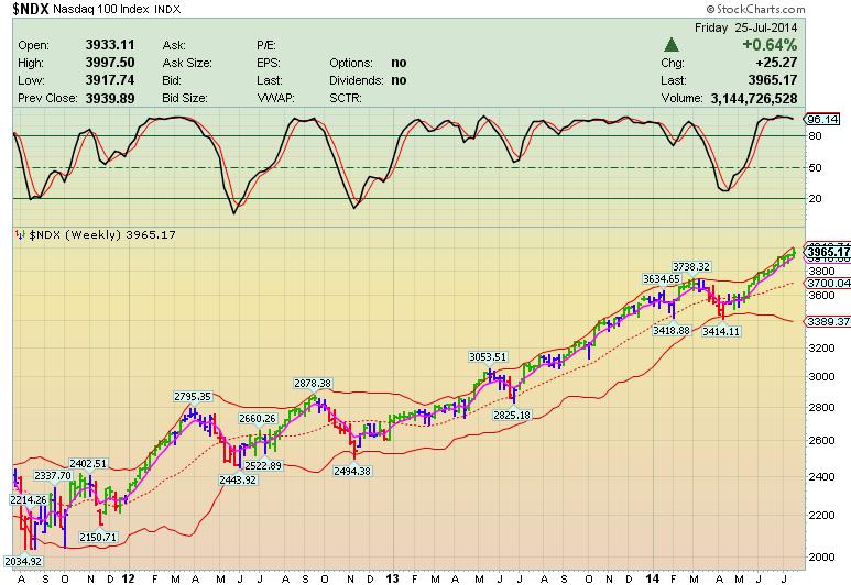 Каскадное Инвестирование – рынок идет вверх!