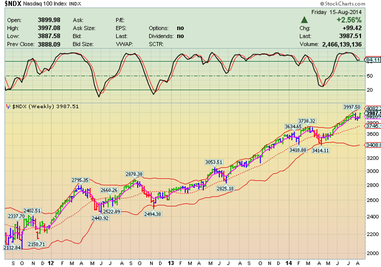 фондовый рынок, Каскадное Инвестирование