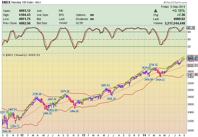 Каскадное инвестирование. На фондовом рынке продолжается рост