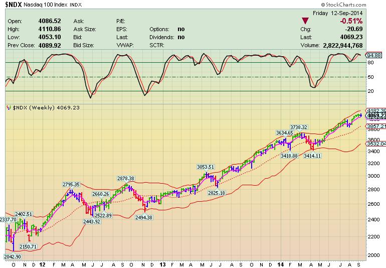 Каскадное инвестирование. Рынок взял передышку?