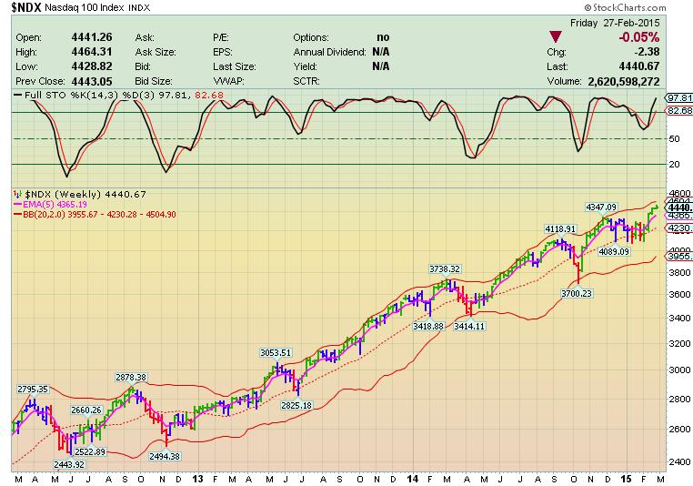 Каскадное инвестирование – Рынок взял передышку