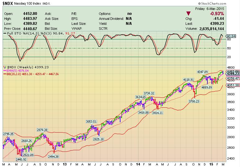 Фондовый рынок. Растет вероятность разворота?
