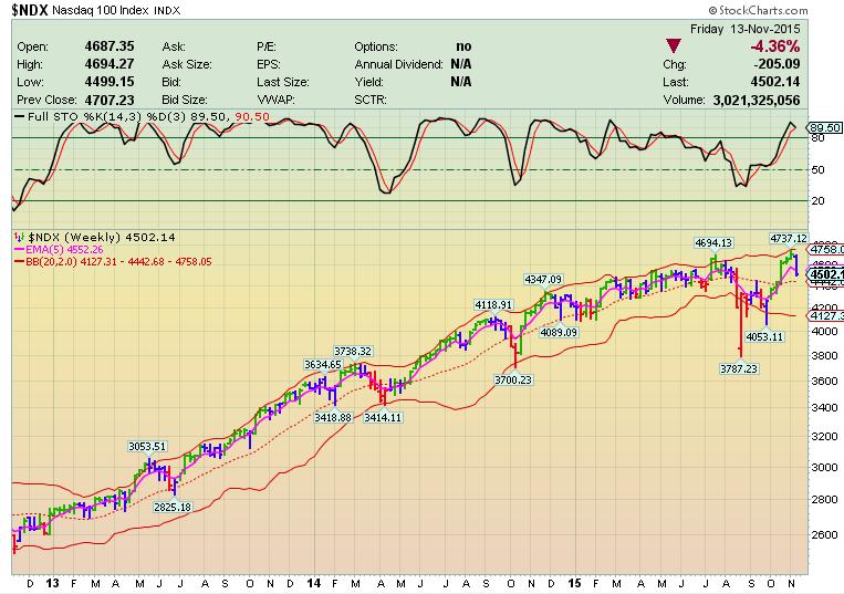 Каскадное Инвестирование – Рынок сменил тренд?
