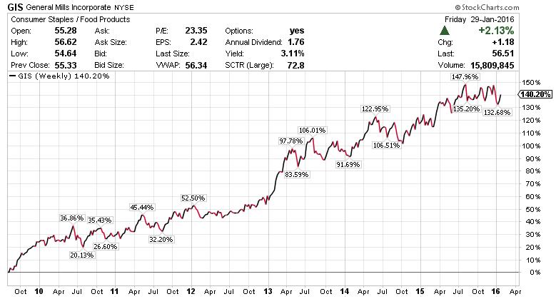 General Mills, Inc. (GIS) - дивидендное инвестирование