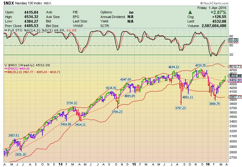 Каскадное Инвестирование – Рынок продолжает свой победный рост